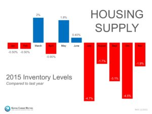 Central OH Home Inventory Dec 2015 Chart
