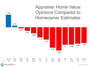 Appraiser Home Value Opinions Compared To Homeowner Estimates