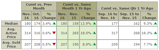 Central OH Real Estate Market Update Nov 2016 Home Prices Compared