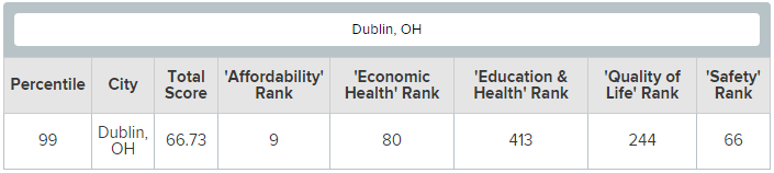 Dublin OH Ranked In Best Small City List