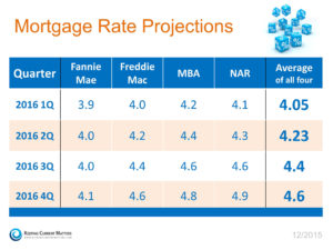 2016 Mortgage Rate Predictions by Quarter