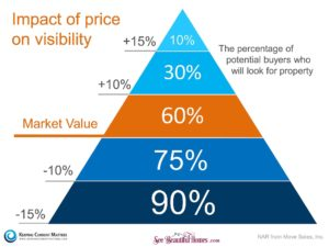 How To Sell Your Home For More Money: Impact Of Price On Visibility