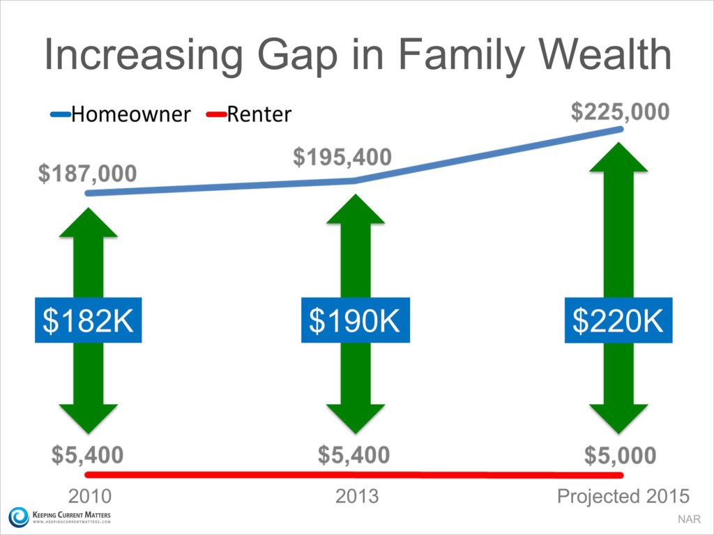 increasin-gap-in-family-wealth