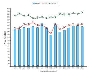 Lewis Center OH Real Estate Chart With Average and Median Prices For Q2 2016