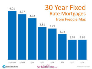 30 Year Fixed Rate Mortgages From Freddie Mac Dec 2015-Feb 2016