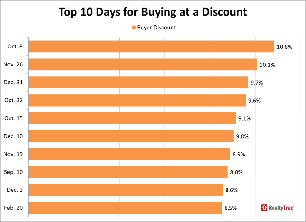 Best Days To Buy A Home