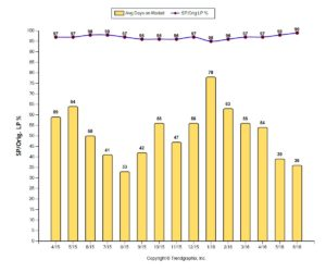 Westerville OH Real Estate Market Report Q2 2016 DOM