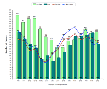 Westerville OH Real Estate Market Report 3Q2016 For Sales/Sold/Pending/New Listing Chart