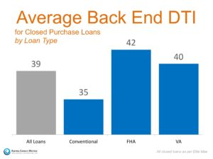 Average Back End DTI For Closed Purchase Loans by Loan Type