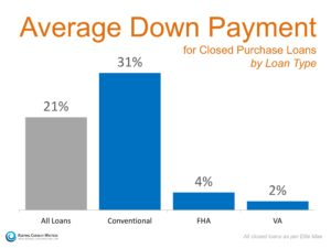 What Do Home Buyers Need To Get A Mortgage? Down Payment