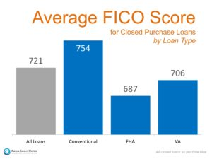 Average FICO Score Needed by Mortgage Loan Type