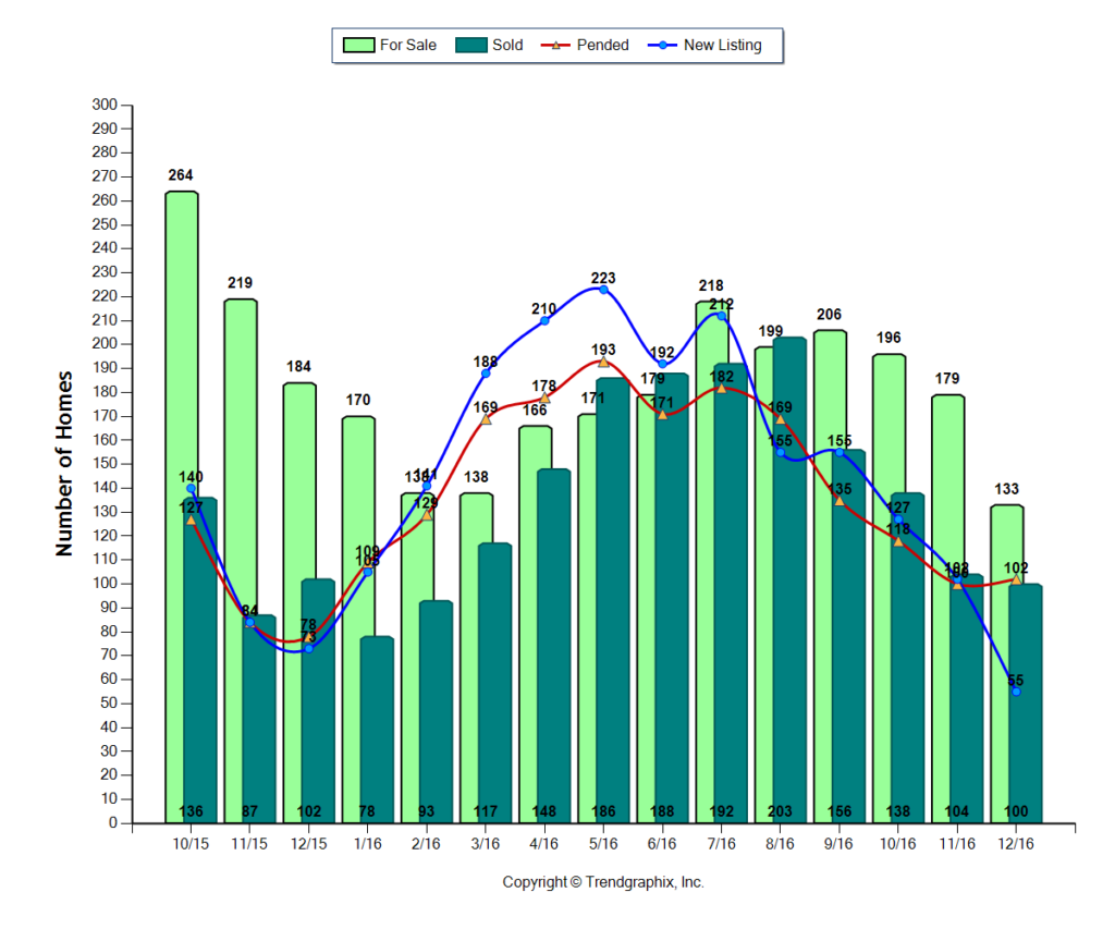 Westerville OH Real Estate Update 4Q 2016 Number of Homes