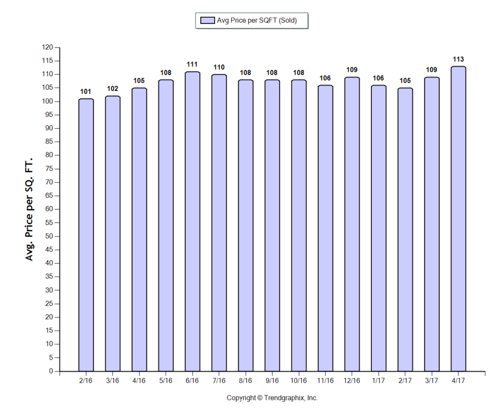 Central OH Avg Price Per Square Foot Graph 4/17