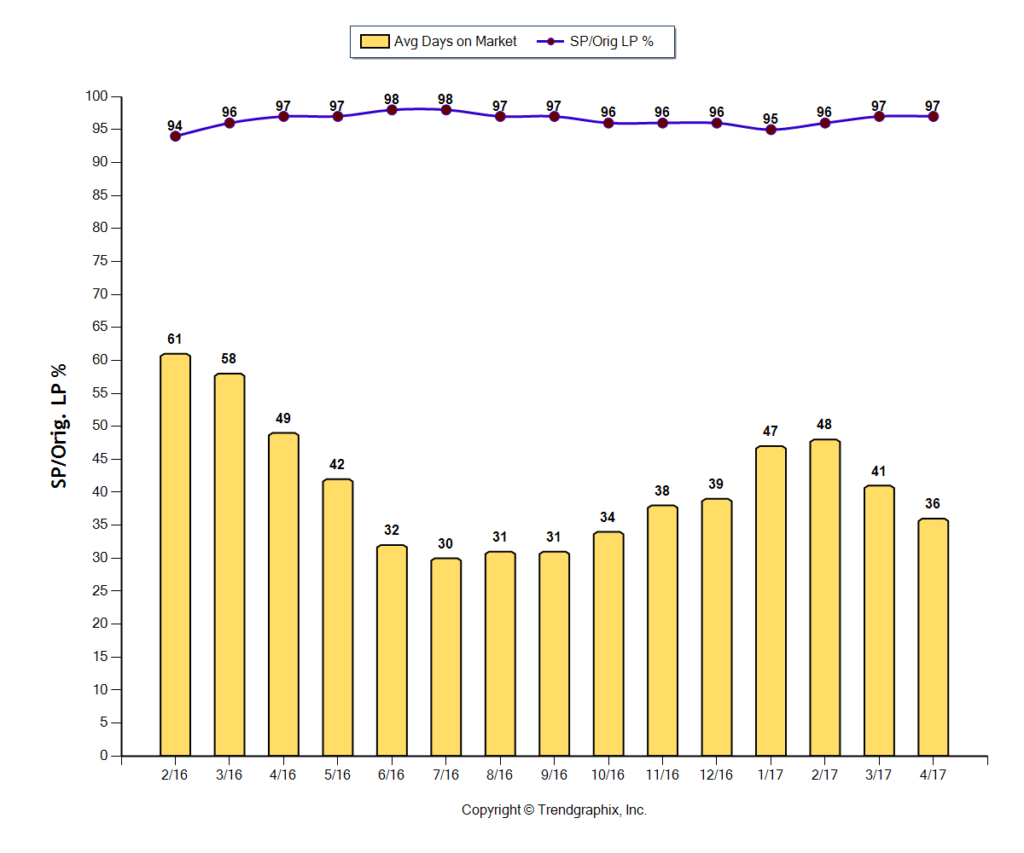 Central Ohio Real Estate Market Report 4/17 Days On Market Graph