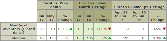 Central Ohio Months Of Inventory Chart 6/17