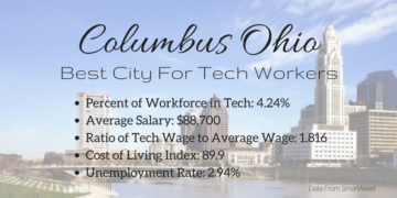 Columbus OH Best City For Tech Workers
