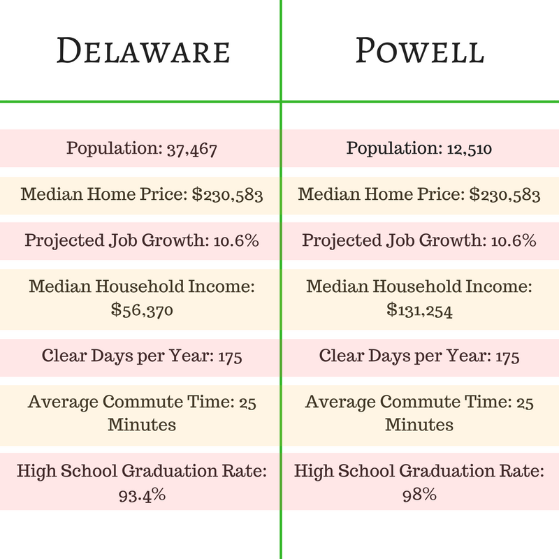 Compare Delaware and Powell Ohio