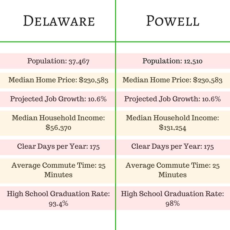 Compare Delaware and Powell Ohio