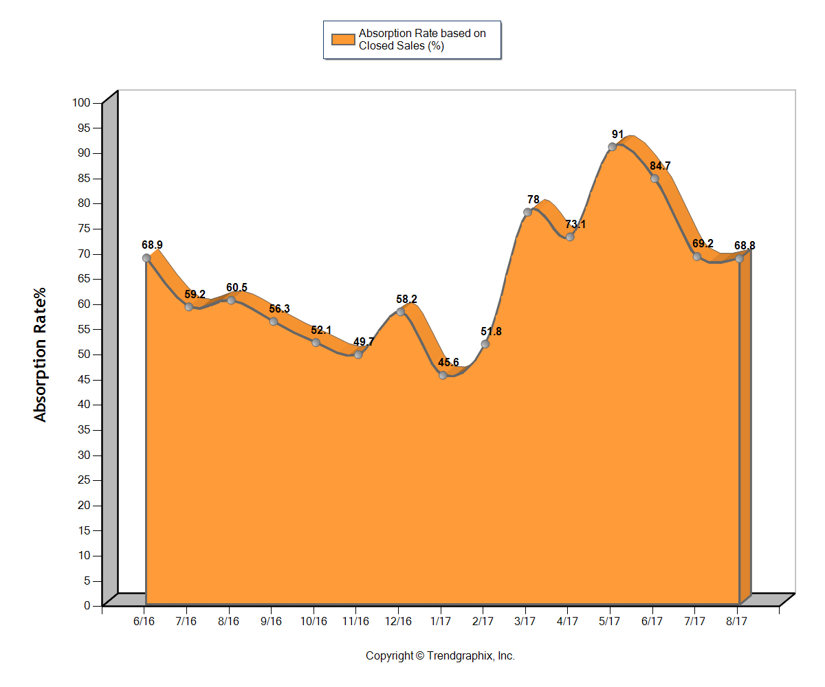 Central Ohio Absorption Rate Graph 8/17