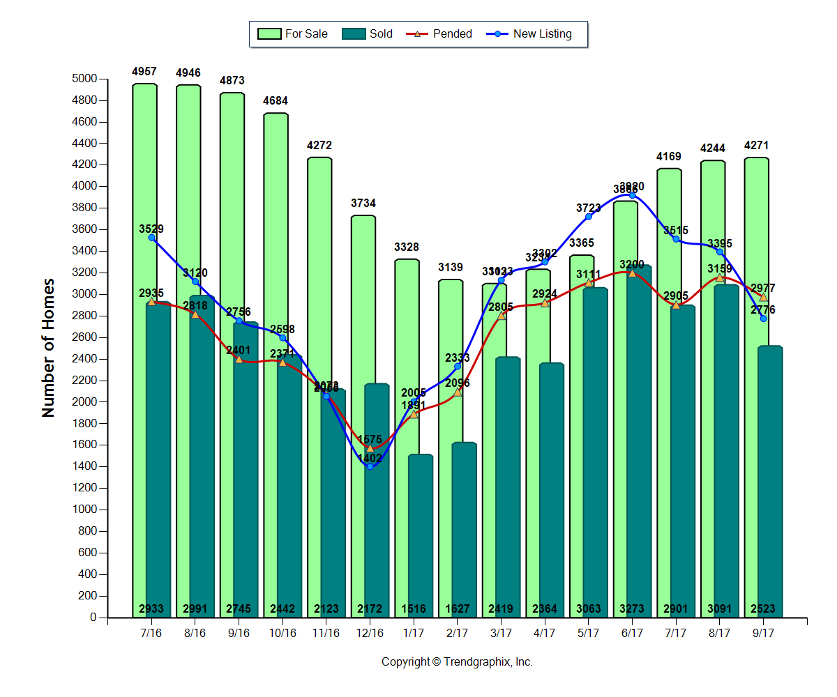 Central OH Real Estate Report Sept 2017 Graph of Homes For Sale, Sold, Pending, and Newly Listed