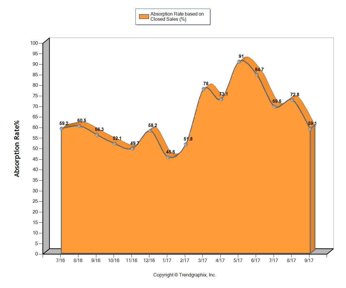 Central OH Real Estate Market Report Graph Of Absorption Rate through 9/2017