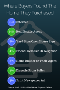 See Where Buyers Found Their Home