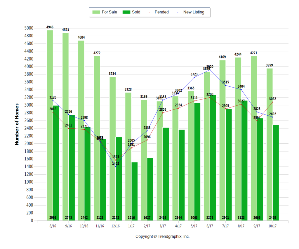 Central OH Real Estate Market Chart of Homes for Sale Sold Pending and New Listing