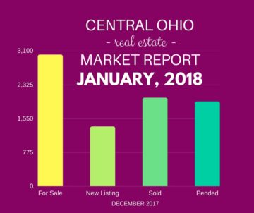 CENTRAL OHIO MARKET REPORT JAN 2018