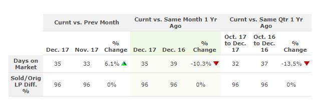 Columbus OH Days On Market Chart 12/17
