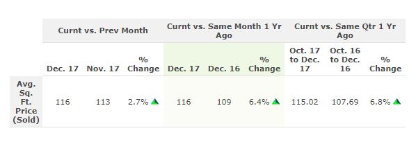 Columbus OH Average Sold Price Per Square Foot Dec 2017 Chart