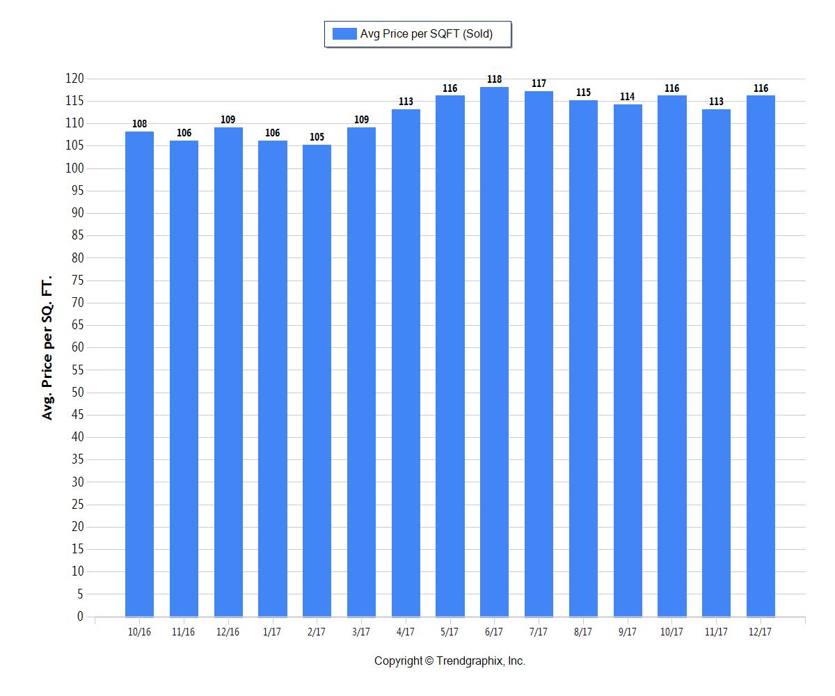 Columbus OH Average Sold Price Per Square Foot Dec 2017 Graph