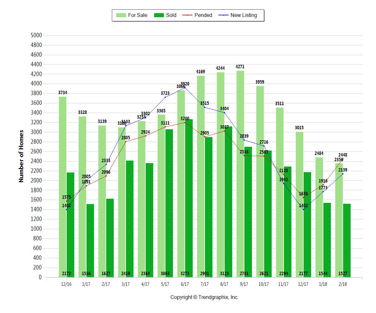 green bar chart with number of homes for sale in Central Ohio