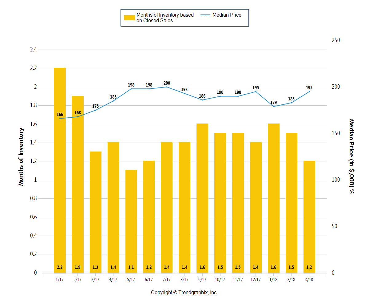 Yellow bar chart showing the months of inventory through March 2018 in the Columbus area