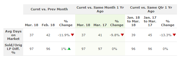 Table showing the average days on market in Central Ohio for March 2018