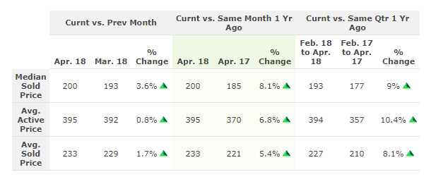 Chart compares Columbus home prices in April 2018 to last month & last year