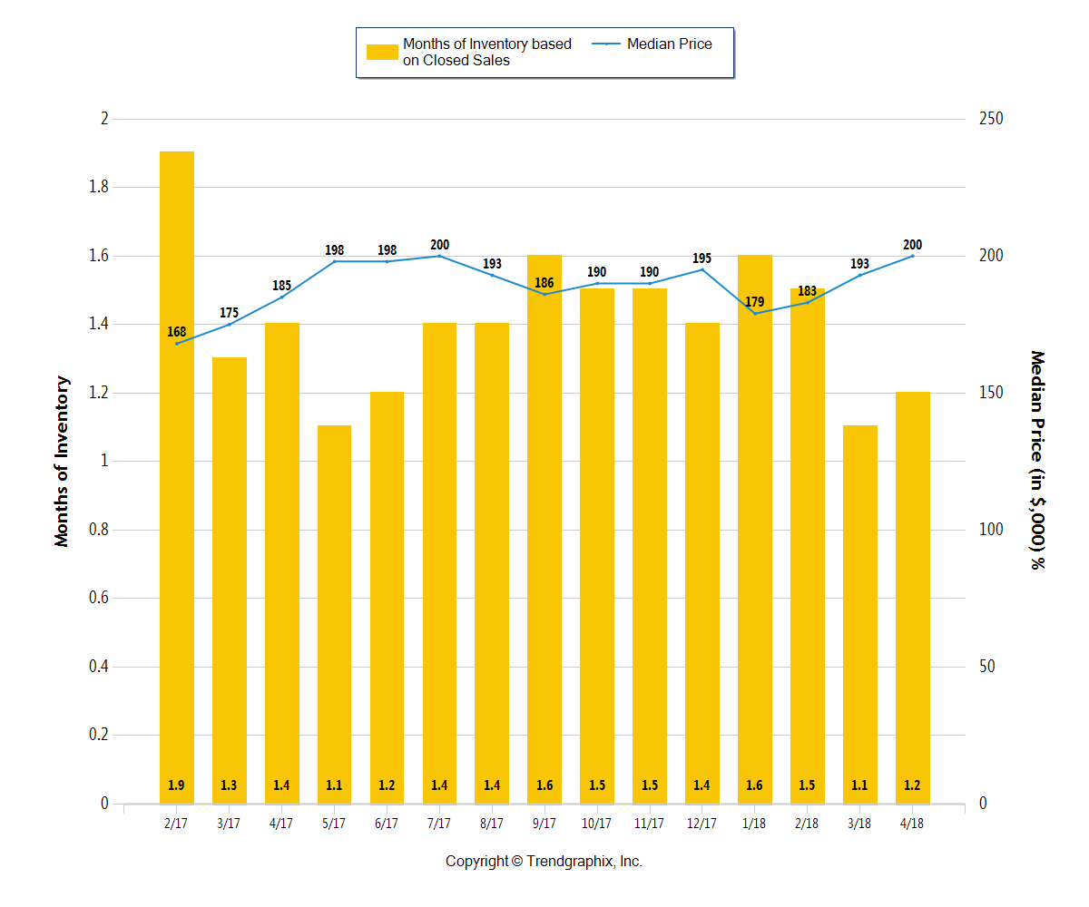 Yellow chart showing the Months Of Inventory in Central Ohio through April 2018