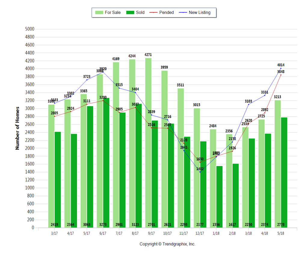 green bar chart with Central OH homes for sale, sold, pending, & newly listed