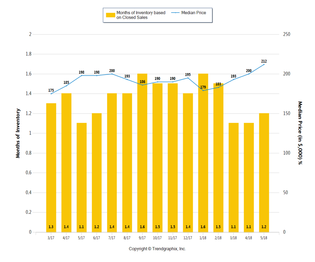 yellow bar chart showing the months of inventory in Columbus Ohio through May 2018