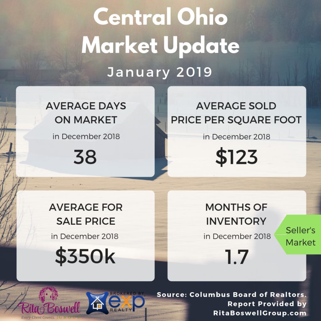 house with snow in background and Central Ohio Market Update overlay