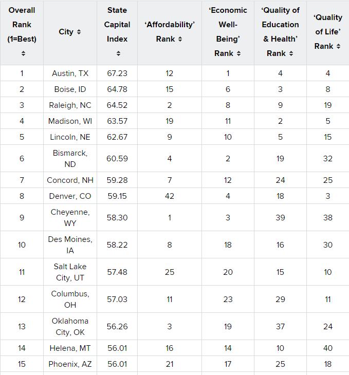 table of best state capitals to live in showing Columbus Ohio at number 12