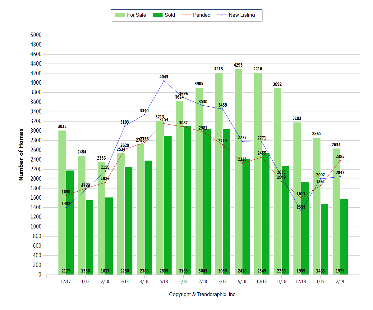 green bar chart showing Central Ohio homes for sale, sold, pending, and newly listed