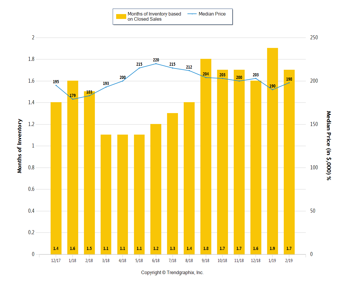 yellow bar graph of Months Of Inventory for Columbus OH metro through Feb 2019