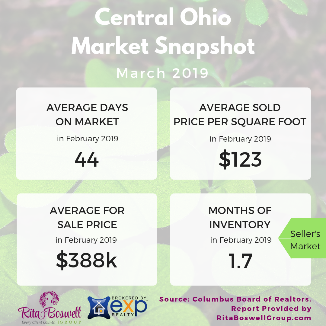 infographic with clover background shows basic market date for Central Ohio in March 2019