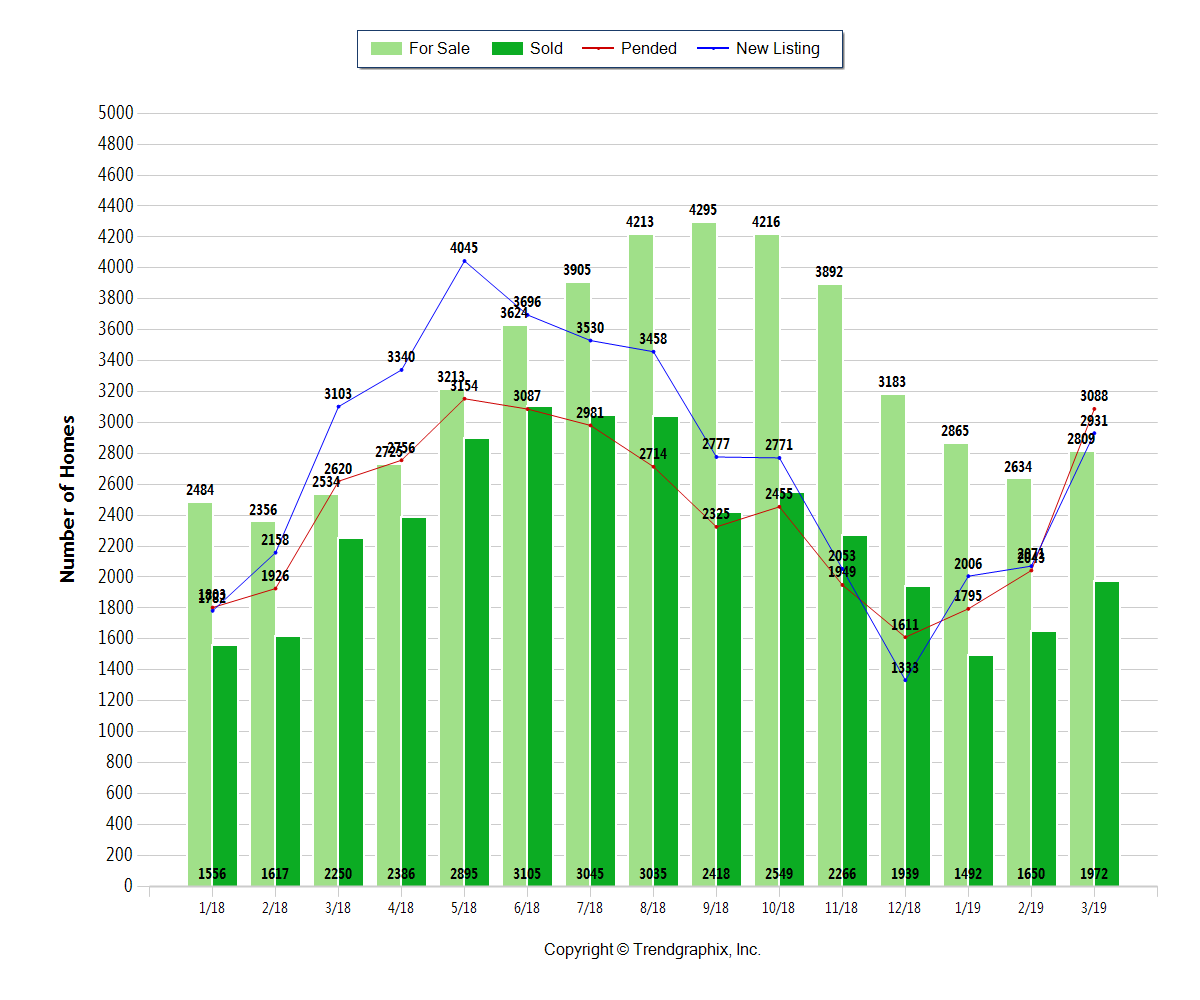 Green bar graph with Columbus OH Homes For Sale, New Listings, Pending, Sold Through March 2019