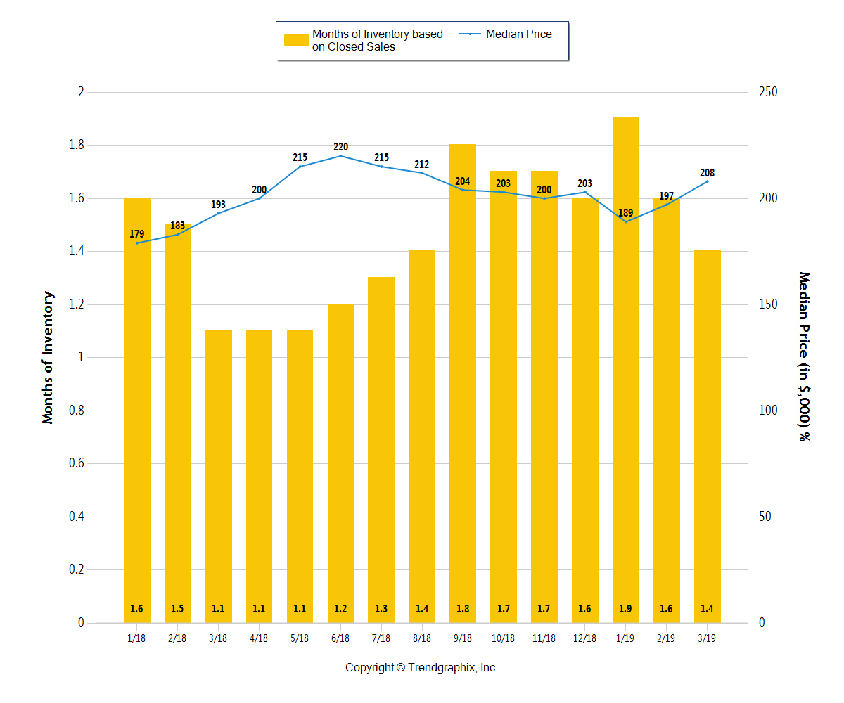 Yellow bar graph of Columbus OH Months of Inventory through March 2019
