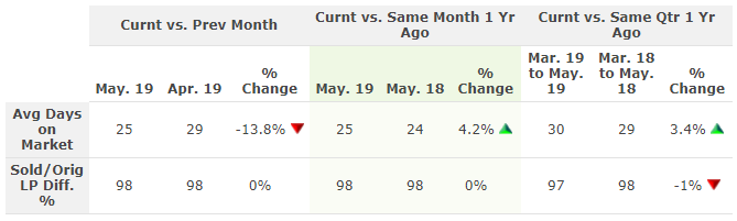 Table showing text above with average number of days on market in Central Ohio for May 2019.