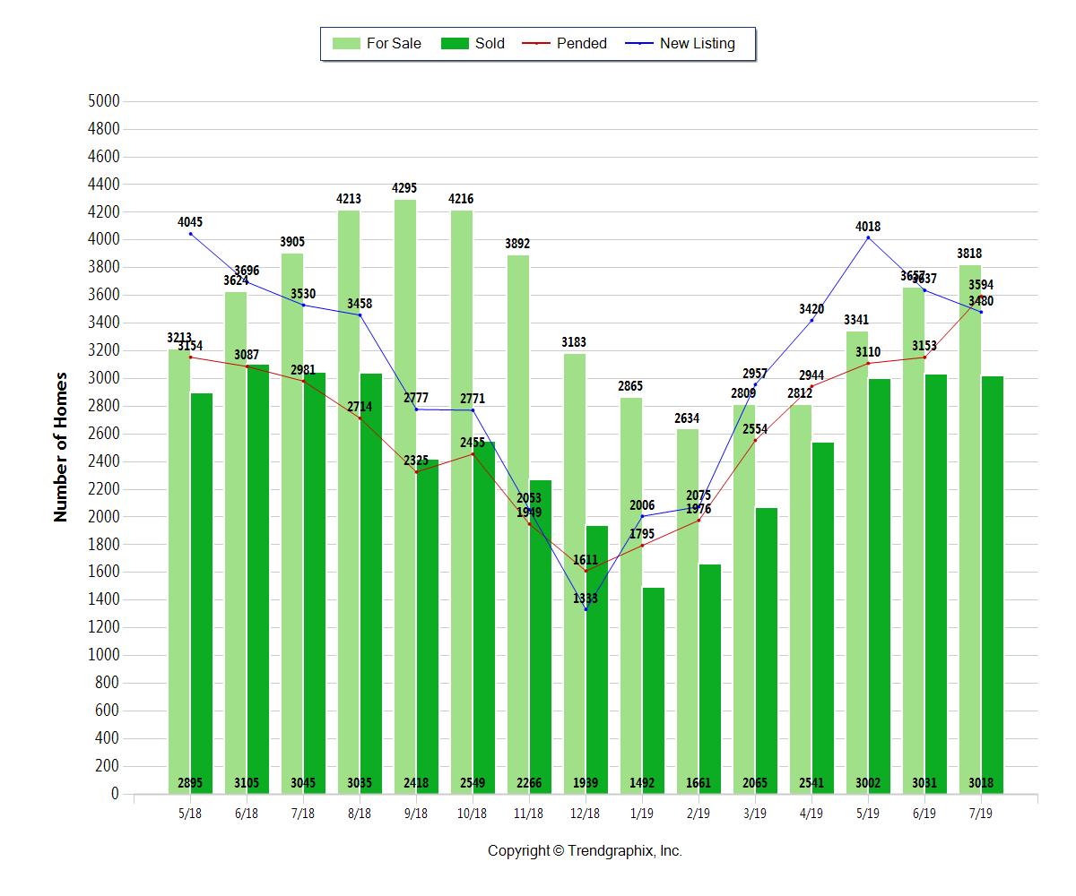 green bar chart with columbus ohio homes for sale, newly listed, pending, and closed through july 2019