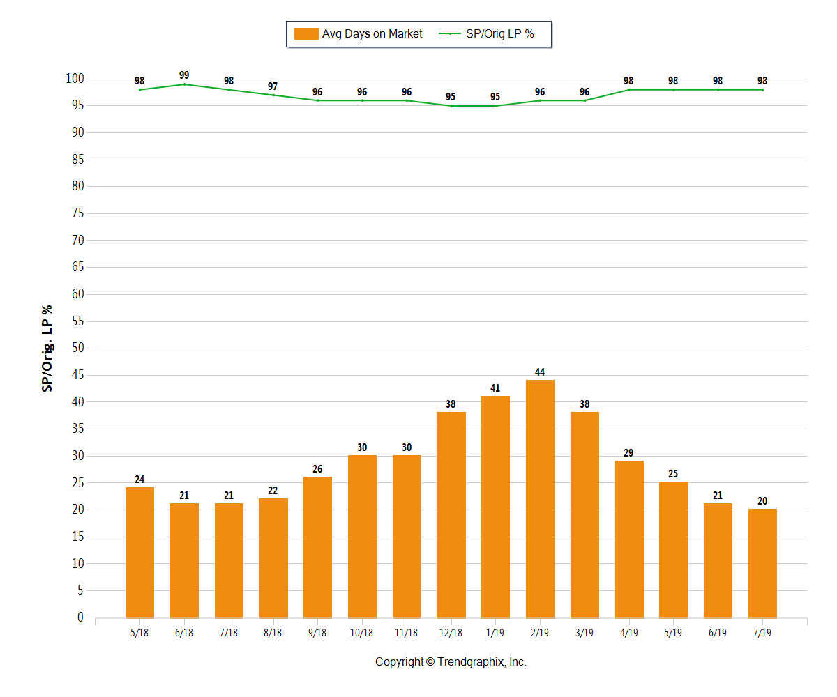 Orange bar chart showing the average days on market in Central Ohio at 20 in July 2019 and the Sold/original list price was 98%
