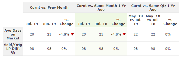 Table comparing the average days on market in July 2019 to last month and last year.