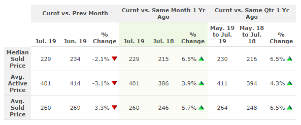 Table compares home prices in Columbus OH July 2019 to last month and last year.
